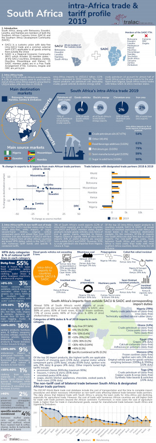 South Africa: Intra-Africa trade and tariff profile