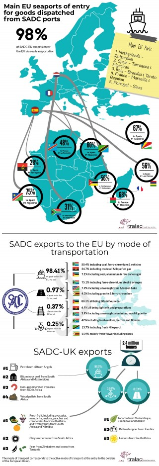 Trade routes: goods trade between SADC and the EU