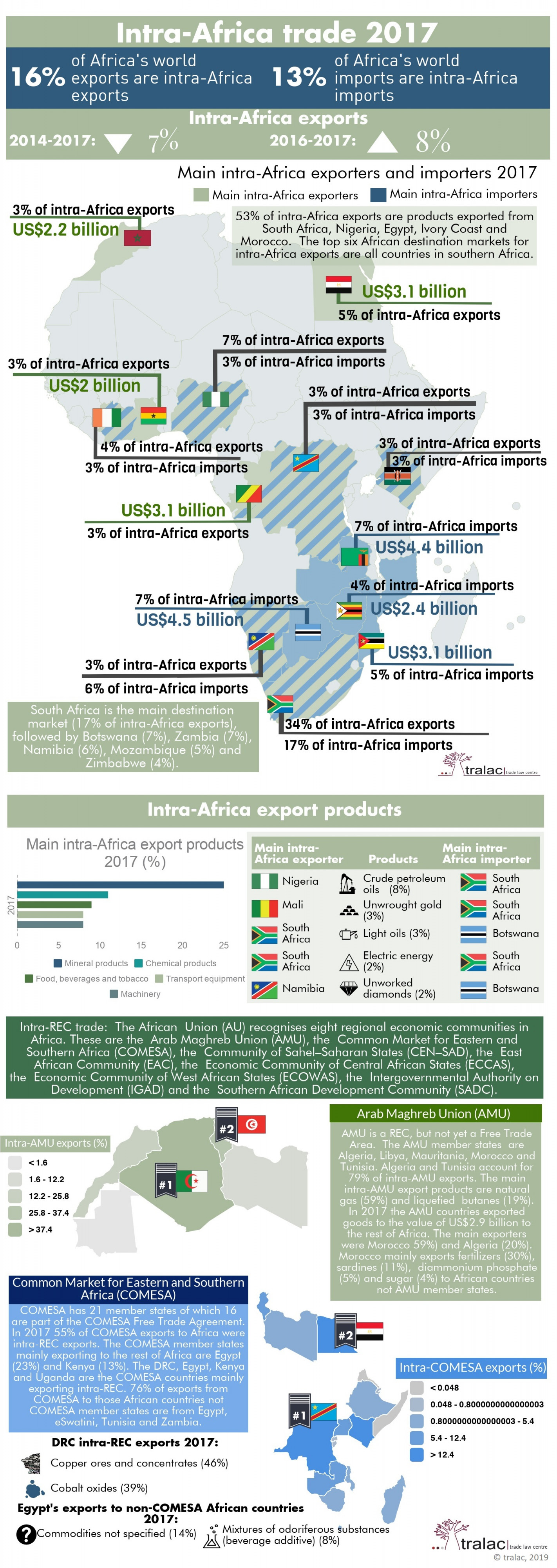 Intra-Africa trade profile – 2017
