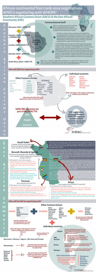 African Continental Free Trade Area negotiations: WHO is negotiating with WHOM? SACU and the EAC