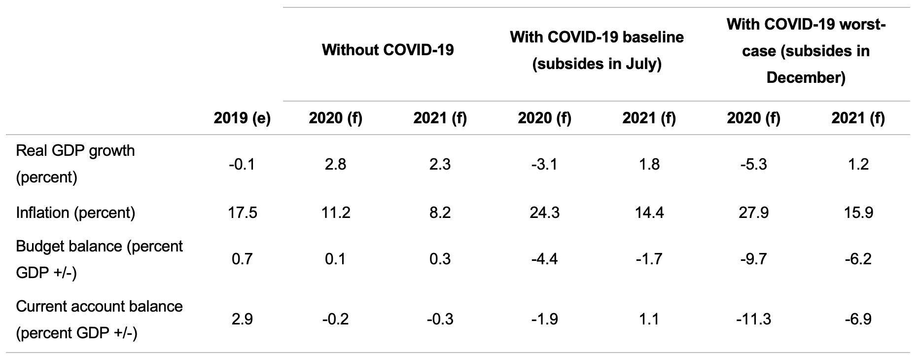 Estimated macroeconomic impact of COVID 19 July 2020