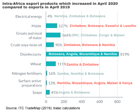 Intra Africa export products June 2020