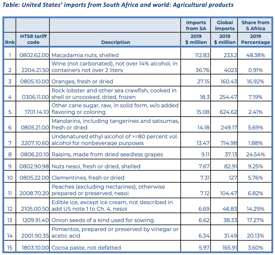US imports from SA agricultural products