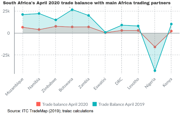 South Africa Africa trade balance June 2020
