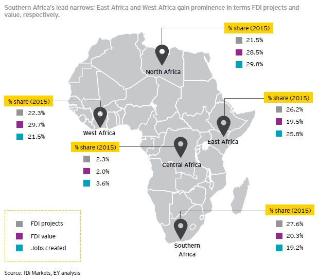 EY Africa attractiveness East Africa closes gap July 2016