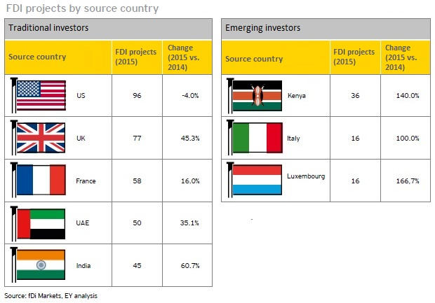 EY Africa attractiveness FDI projects by country July 2016
