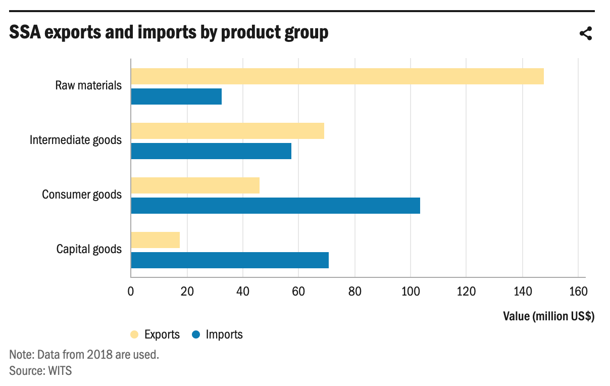SSA exports and imports by product group June 2020