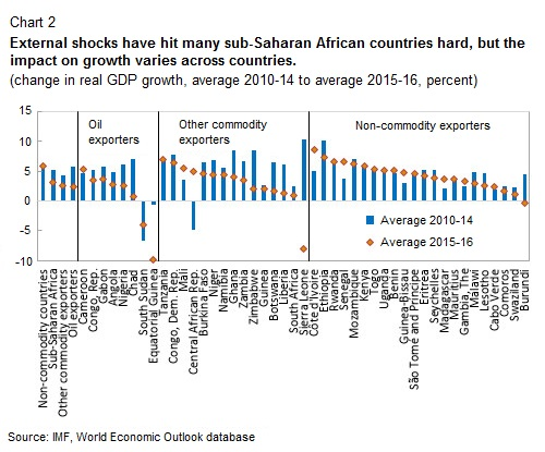 SSA external shocks IMF April 2016