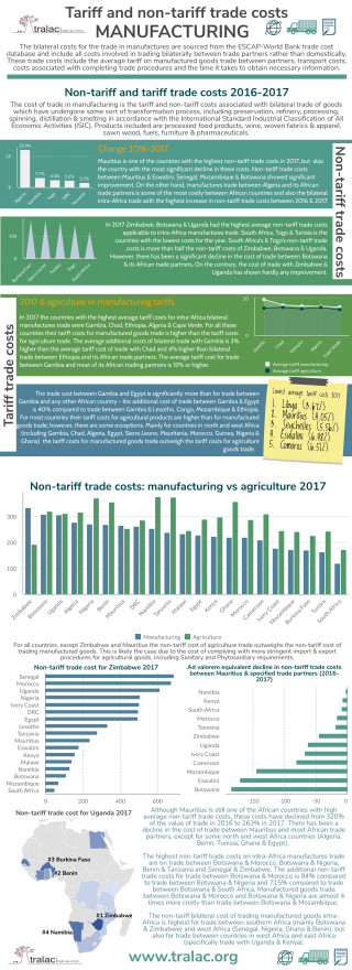 Tariff and non-tariff trade costs of intra-African manufacturing trade