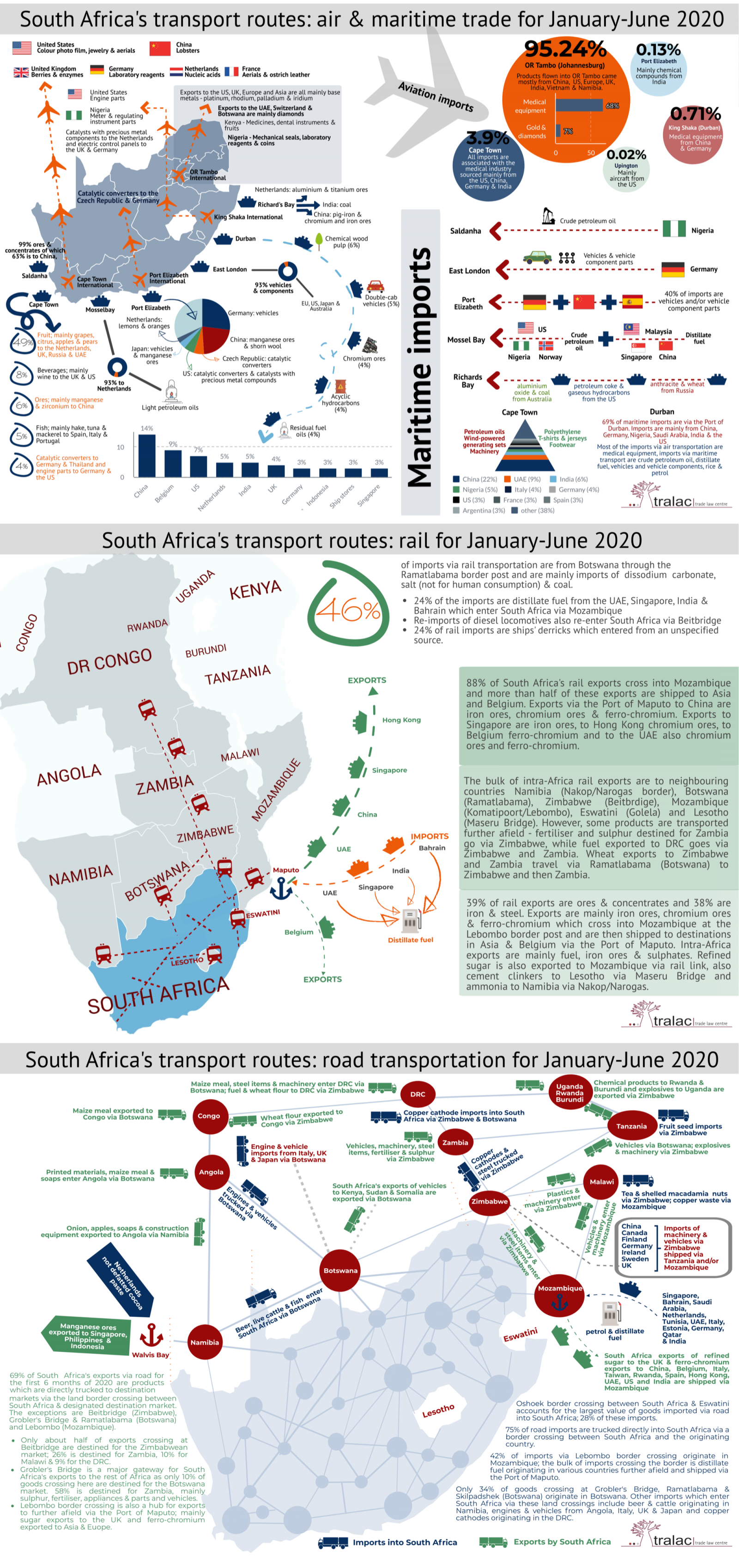 South Africa's transport routes: trade by air, maritime shipping, rail and road for January to June 2020