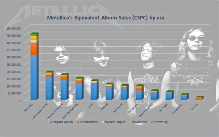 Metallica Black Album Sales